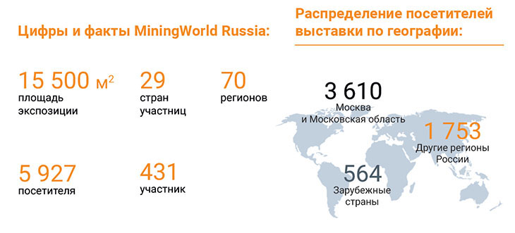 miningworld-russia